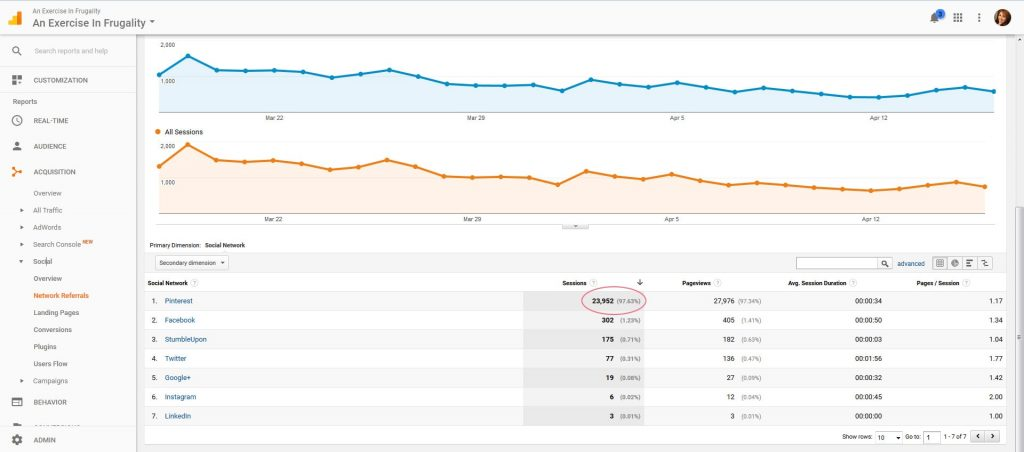 Why Your Pinterest Traffic Sucks and How to Fix It. I get over 1 million views a month on Pinterest, which is my number one referrer (96%+ of my traffic!).